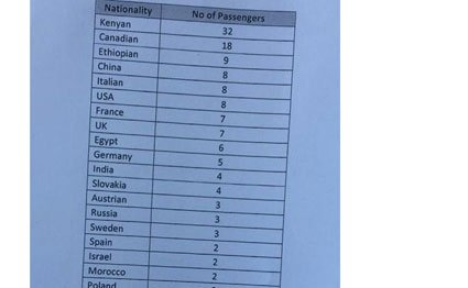 The nationalities of the passengers who died in
